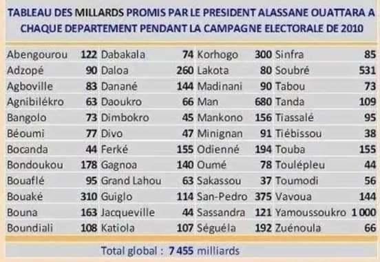 $Tableau des milliards de Ouatara